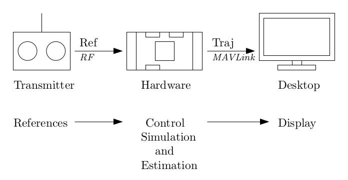 Simulation-In-Hardware · PX4 Developer Guide