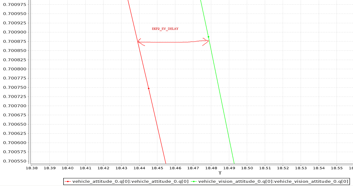 External Position Estimation (Vision/Motion based) · PX4