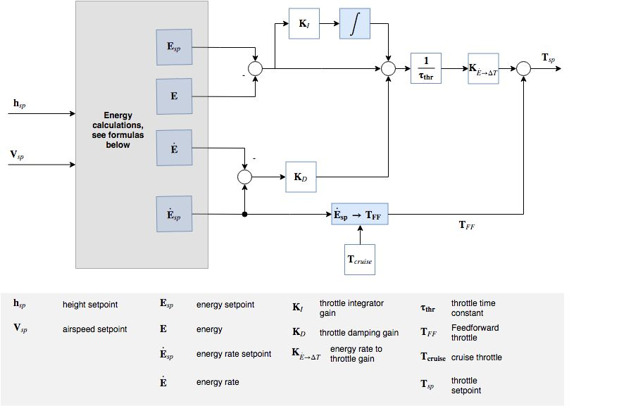 Controller Diagrams · PX4 v1 9 0 Developer Guide