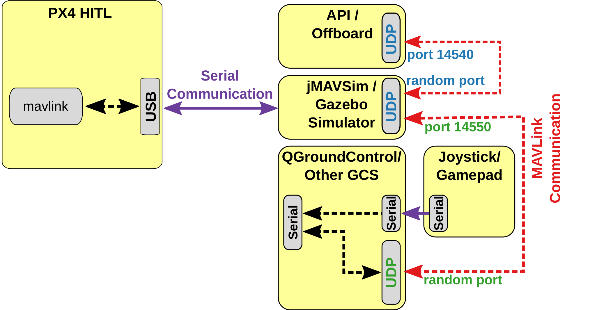 HITL Simulation · PX4 v1 9 0 Developer Guide